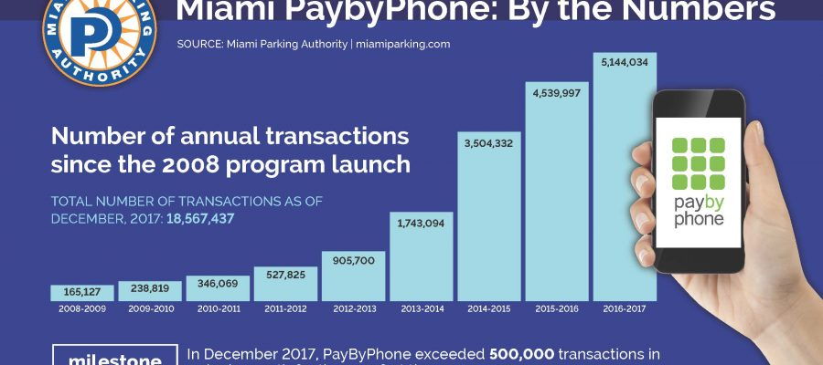 500K Pay by Phone Graph